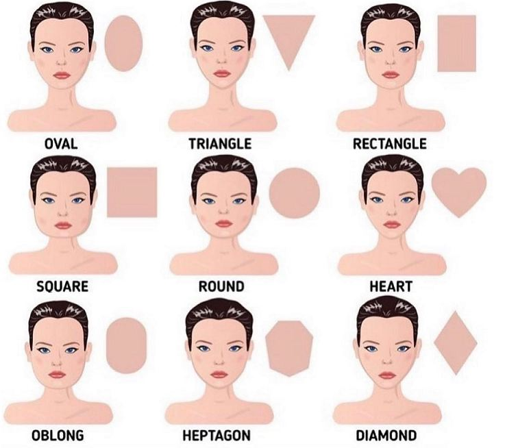 Type of face shape