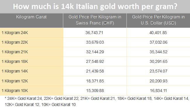 How much is 14k Italian gold worth per gram